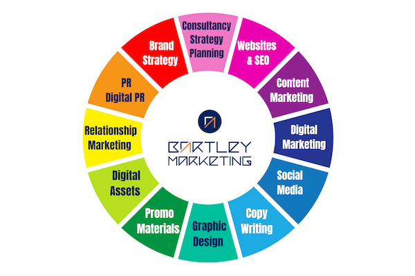 Bartley Marketing wheel showing consultancy and agency services