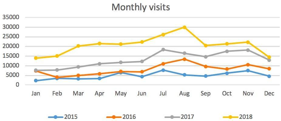 Monthly Website Visits to Lymington.com 2015 to 2018