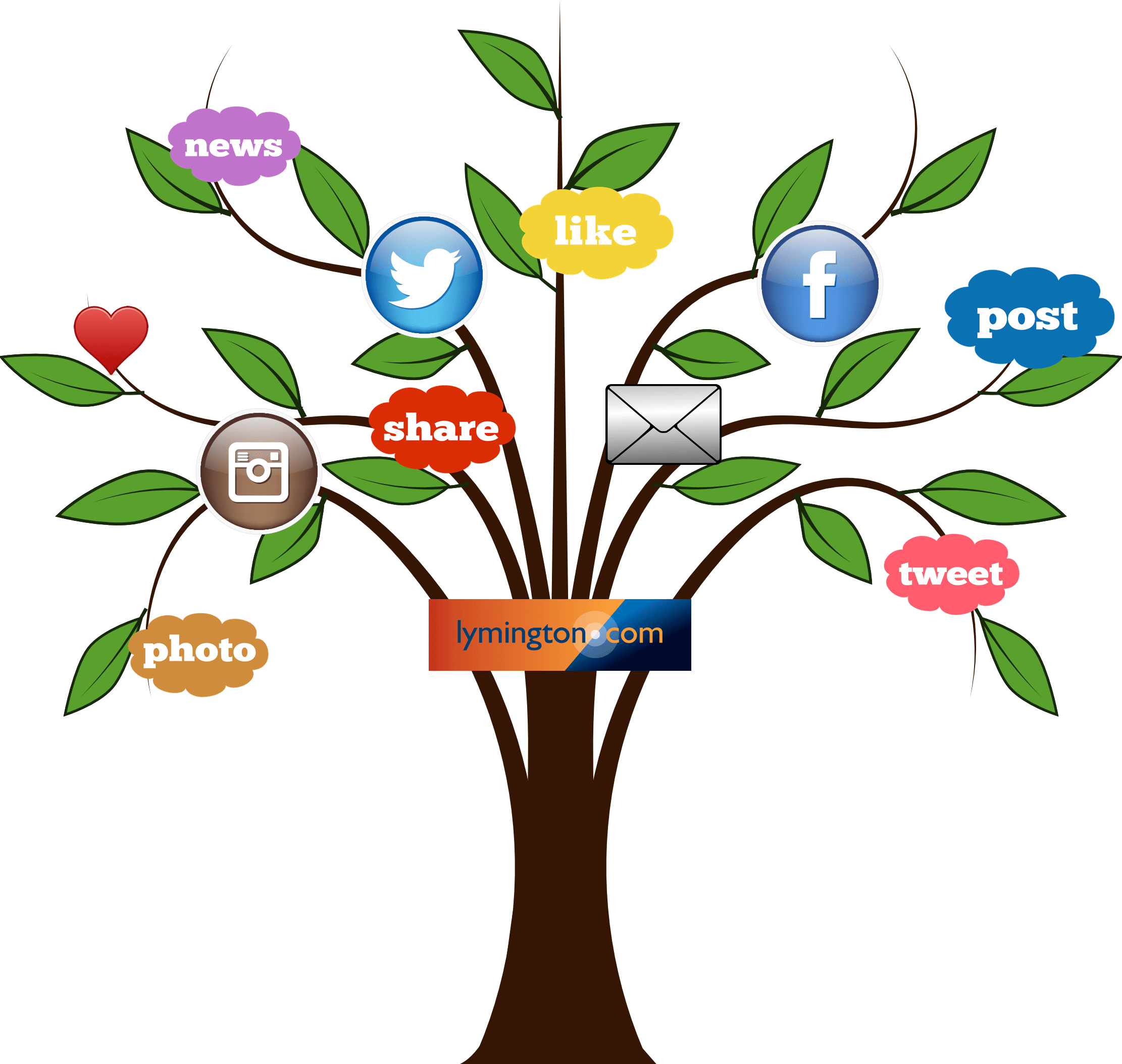 social monthly tree